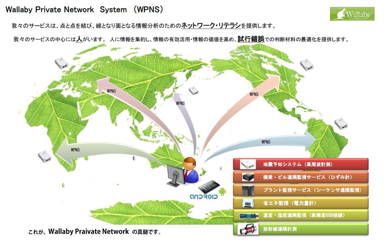 仮想ネットワークシステム(Wallaby)